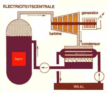 Werking generator elektriciteitscentrale